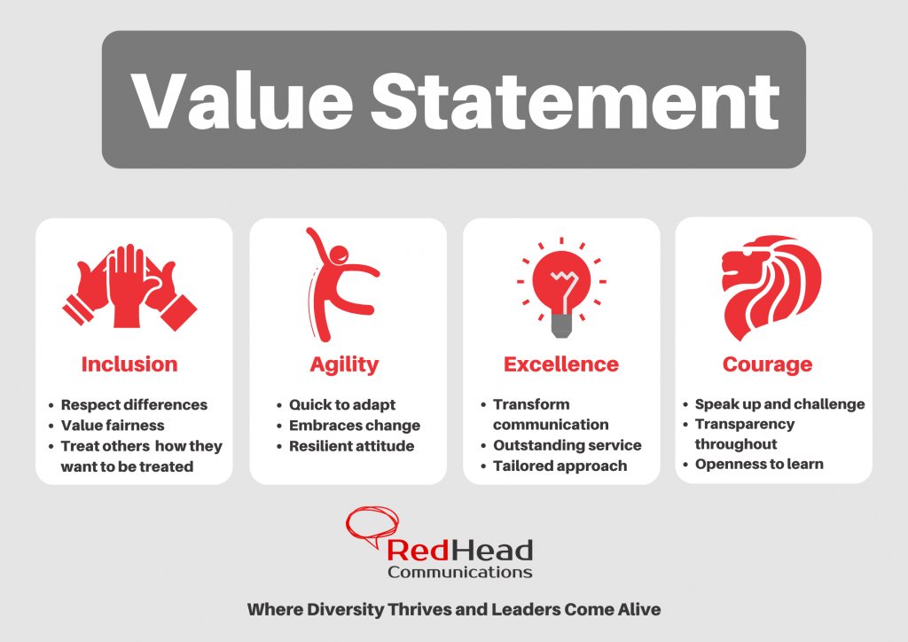 RedHead Communications Value Statement.  Values that we hold dear in our cultural training efforts include Inclusion, Agility, Excellence, and Courage.  Inclusion:  - Respects differences - Value fairness - Treat others how they want to be treated  Agility: - Quick to adapt - Embraces change - Resilient attitude  Excellence: - Transform communication - Outstanding service - Tailored approach  Courage: - Speak up and challenge - Transparency - Openness to learn  RedHead Communications is a management consultancy specialising in cultural capability, diversity, and inclusion.  Motto: Where Diversity Thrives and Leaders Come Alive